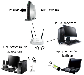 wireless-network